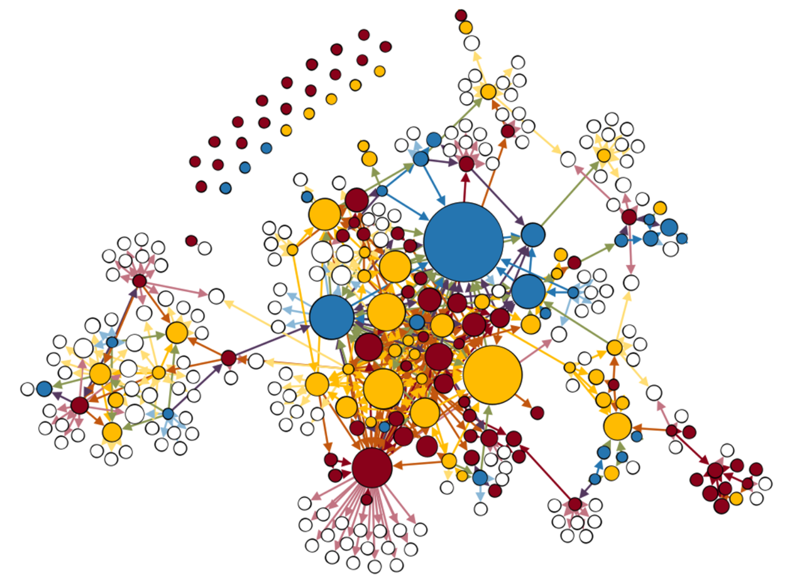 This is a network depicting 149 studies that test population differences in testosterone from 1966-2017. The nodes represent publications while the ties represent claims about population differences in testosterone. The size of the node signifies the number of times each study is cited within the network and colors of the nodes align with the outcomes of studies - red meaning no differences in testosterone, yellow meaning mixed results, and blue meaning clear differences in testosterone between the populations being tested. My analysis reveals that the majority of existing fails to find difference in testosterone between racialized populations, despite the fact that these claims are widespread throughout the literature.